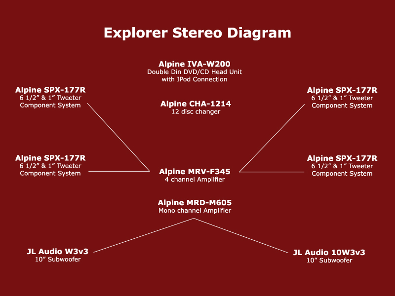 stereo diagram i need the wiring diagram for a 1996 ford explorer radio 1996 ford explorer jbl radio wiring diagram at gsmx.co
